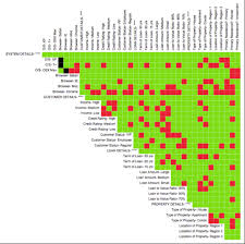 Type Coverage Chart Introducing The Hexawise Coverage Matrix Hexawise Blog
