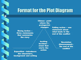 the most dangerous game rdquo by richard connell ppt video online format for the plot diagram