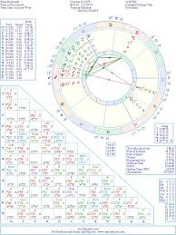 Ryan Reynolds Birth Chart Ryan Reynolds Natal Birth Chart From The Astrolreport A