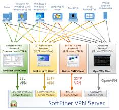 SoftEther VPN Project - SoftEther VPN Project