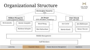 Hotel Organizational Chart Pdf 27 Interpretive Resort Organizational Chart Pdf