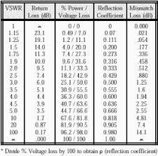 Swr Loss Chart Vswr To Return Loss Conversion Chart Vswr Return Loss Table