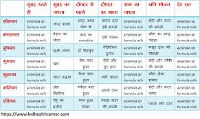 Blood Sugar Patient Diet Chart In Hindi 32 Methodical Vegetable Vitamin Chart In Hindi