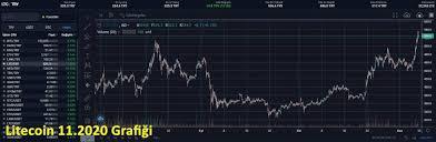 Litecoin Nedir? 1 LTC Fiyatı Nedir?