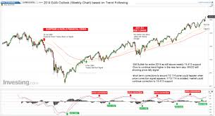 Year Djia 2014 Weekly Chart Outlook David Lee Trend Following