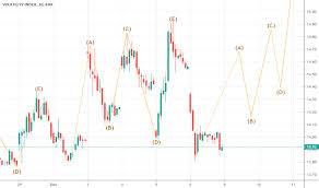 Volatility Index Charts And Quotes Tradingview
