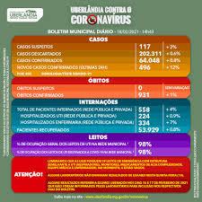 Boletim Municipal - Informe epidemiológico - Portal da Prefeitura de  Uberlândia