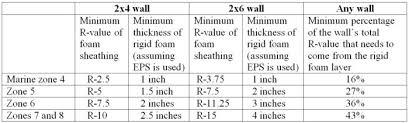 Calculating The Minimum Thickness Of Rigid Foam Sheathing