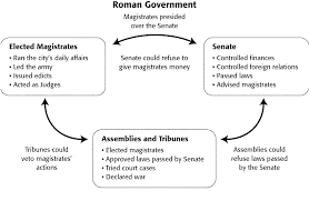 unit qualifier rome the rise of christianity short study the chart titled ldquor government rdquo how did assemblies and tribunes check the power of the senate