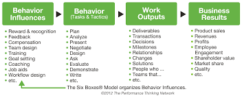 simple performance our unique approach the performance chain focuses on work outputs rather than just behavior in defining human performance work outputs are