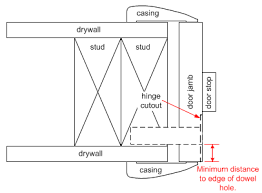 door jamb diagram. Enter Image Description Here Door Jamb Diagram S