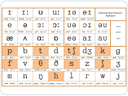 Each symbol is treated separately, with explanation and examples that are at the same time a link to a dictionary where you can listen to the word pronounced both in. English Phonetics
