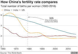 Birth Plan Ideas And Strategies China Birth Rate Mothers Your Country Needs You Bbc News