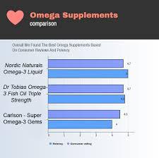 Top Five Omega Supplements