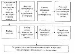 Основные этапы выхода компании на международный рынок  Основные этапы процесса выхода компании па международный рынок