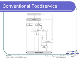 Chapter 4 Food Product Flow Ppt Video Online Download