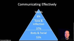 effective communication manager supervisor leadership training effective communication manager supervisor leadership training part 2