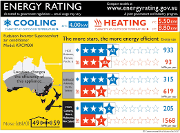 Labelling Energy Rating