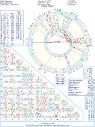 Philip Hammond Natal Birth Chart From The Astrolreport A
