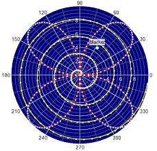 Qt Chart Library Qwt Polar Users Guide Qwtpolar A Qwt Qt Polar Plot Library