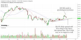 Technical Analysis Of Klci And Malaysian Stocks March 2019