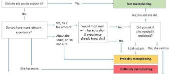 Mansplaining Chart Woman Explains Patronising Mansplaining In Clever Chart