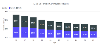 Car Insurance Rates By Age Chart 21 Exact Insurance Rates By Age Chart