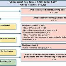 Nsaid Conversion Chart Flow Chart Of Identification And Selection Of Studies Note