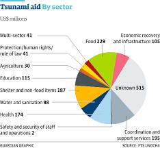 Tsunami Graphs And Charts Where Did The Indian Ocean Tsunami Aid Money Go Global