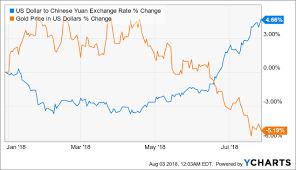 Us Dollar Depreciation Chart U S Dollar To Continue Appreciating Through Year End