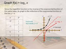 graph f x log 2 x x y since the logarithm function is the inverse