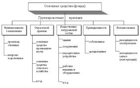 Реферат Оценка эффективности использования основных средств  Классификация основных средств представлена на рисунке 1