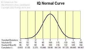 Wechsler Iq Test Scores Chart Is An Iq Of 126 Stanford Binet Equal To 142 On The