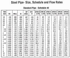 Pipe Schedule Thickness Online Charts Collection