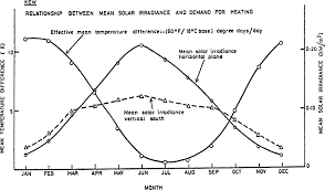 Sun Declination Chart Solar Declination An Overview Sciencedirect Topics