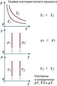 Экспериментальные газовые законы реферат экспериментальные газовые законы реферат