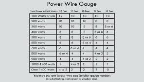 Car Wire Gauge Chart Wire Gauge Wire Car Diagram Wire Size Calculator Stranded