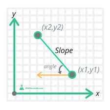 slope formula calculator wiki