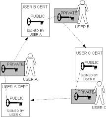 Pretty Good Privacy Pgp Freeware En Download Chip Eu