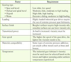 Lubrication Selection For Enclosed Gear Drives