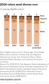 3 america s demographic changes are shifting the electorate and american politics