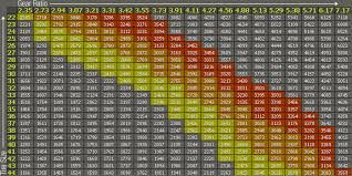 Tj Gear Chart Wilsons 4x4 Jeep Parts And Custom Jeep Work Used Jeeps And