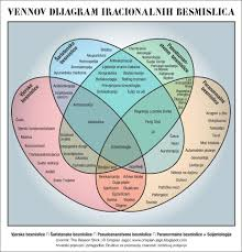 Venn Diagram Copy The Reason Stick The Venn Diagram Of Irrational Nonsense