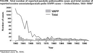 Polio Vaccine Chart Poliomyelitis Prevention In The United States