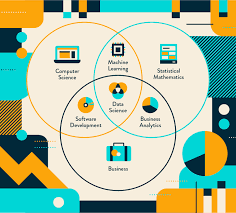 Accuracy And Precision Venn Diagram How Data Science Is Taking Over Mobile Marketing Clevertap