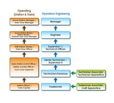 Design Engineer Career Path Mtr Career Path
