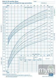 Toddler Boy Weight Chart Baby And Toddler Growth Charts For Boys Myria