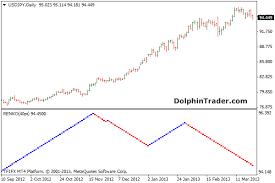 Renko Charts Free Download Renko Charts Metatrader 4 Indicator