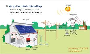Off Grid Solar System Design Philippines Hooking Up A Solar Powered Home To The Grid Solar Energy