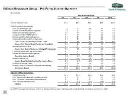 Restaurant Financial Statements Templates The Pro Sample Forma Financial Statements Create Excel